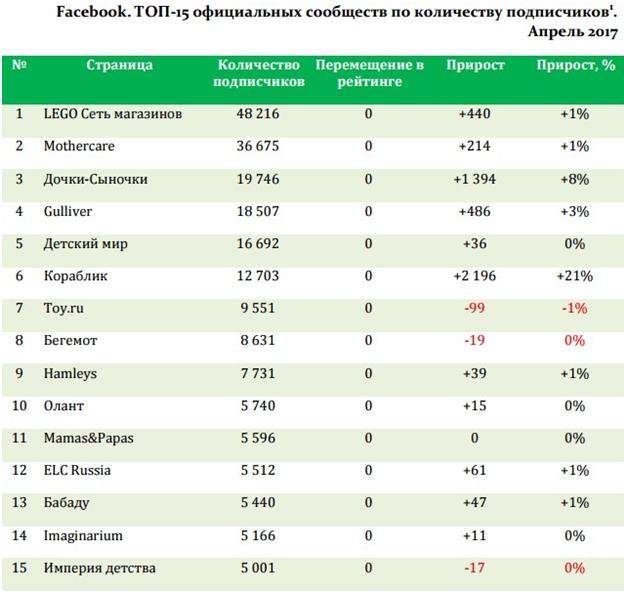 рейтинг самых популярных социальных страниц детских розничных сетей