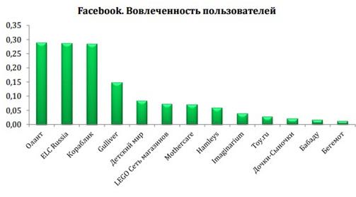 facebook вослеченность пользователей