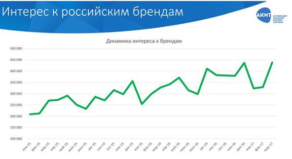 интерес к российским брендам статистика