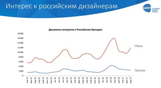 интерес к российским дизайнерам статистика
