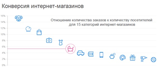 статистика конверсии интернет магазина
